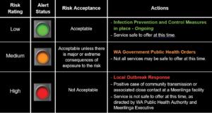 Meerilinga COVID-19 Risk Alert and Actions